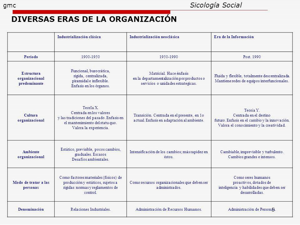 5 Sicología Social Industrialización clásicaIndustrialización neoclásicaEra de la Información Periodo1900-19501950-1990Post. 1990 Estructura organizac