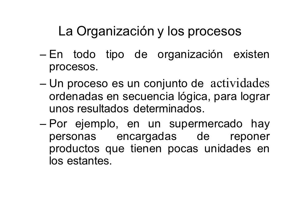 La Organización y los procesos –En todo tipo de organización existen procesos. –Un proceso es un conjunto de actividades ordenadas en secuencia lógica