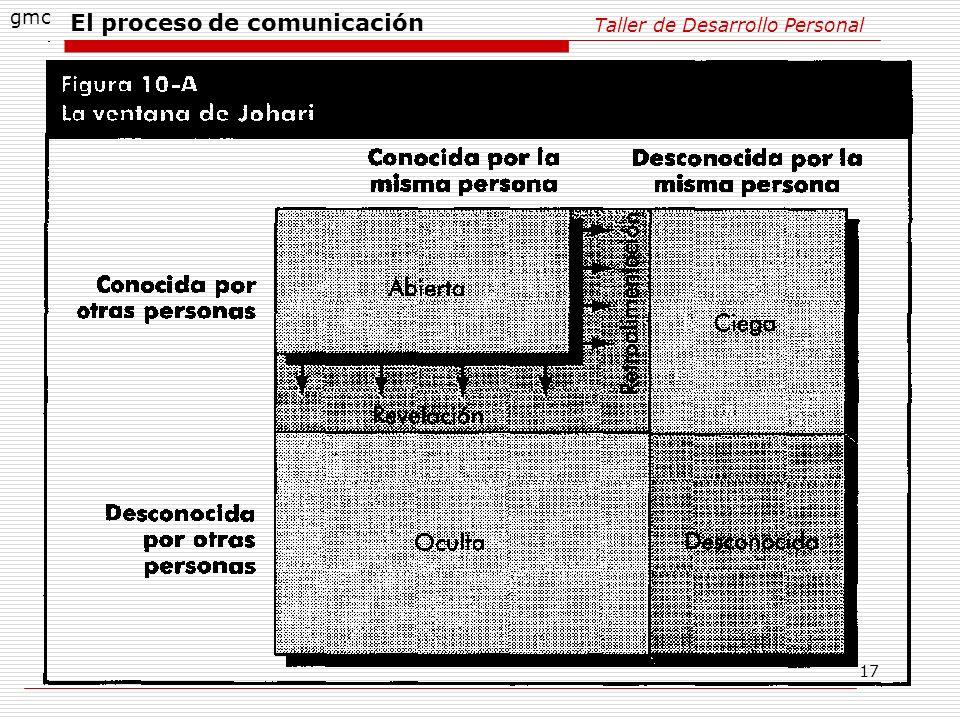 17 Taller de Desarrollo Personal gmc El proceso de comunicación