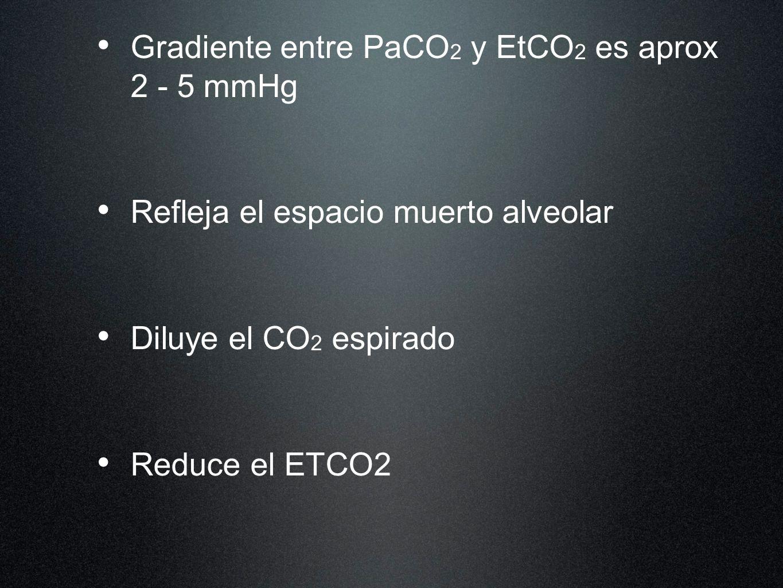 Gradiente entre PaCO 2 y EtCO 2 es aprox 2 - 5 mmHg Refleja el espacio muerto alveolar Diluye el CO 2 espirado Reduce el ETCO2