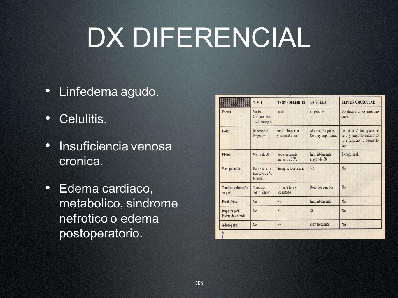 33 DX DIFERENCIAL Linfedema agudo. Celulitis. Insuficiencia venosa cronica. Edema cardiaco, metabolico, sindrome nefrotico o edema postoperatorio.