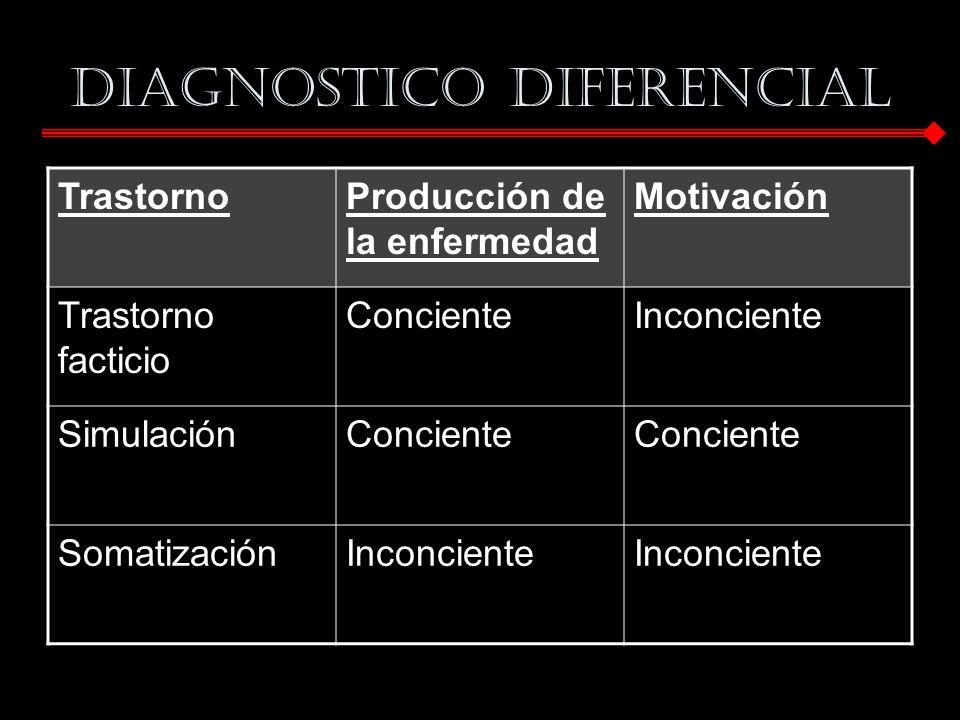 DIAGNOSTICO DIFERENCIAL TrastornoProducción de la enfermedad Motivación Trastorno facticio ConcienteInconciente SimulaciónConciente SomatizaciónInconc
