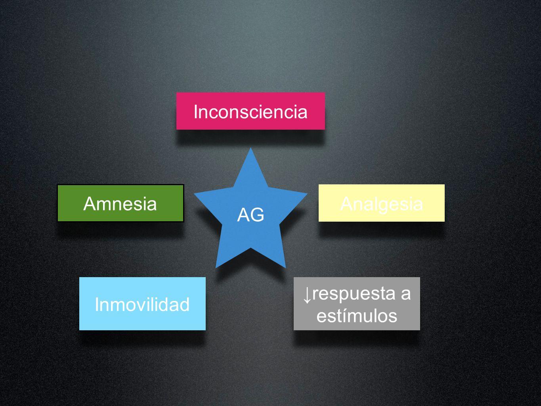 Inconsciencia AG Amnesia Inmovilidad respuesta a estímulos Analgesia