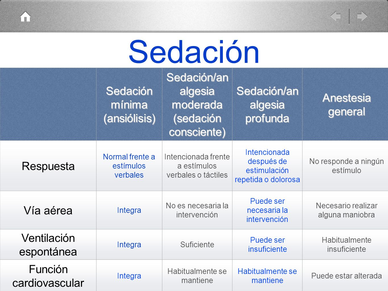 Sedación Sedación mínima (ansiólisis) Sedación/an algesia moderada (sedación consciente) Sedación/an algesia profunda Anestesia general Respuesta Norm