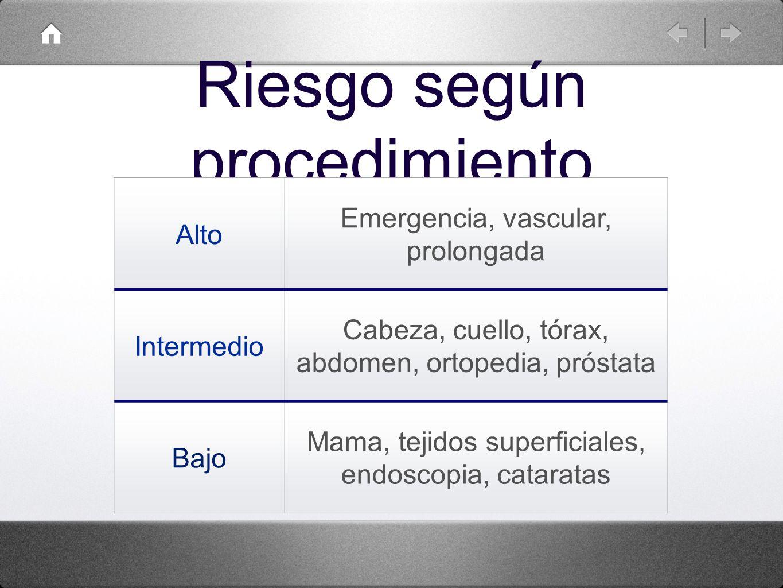 Riesgo según procedimiento Alto Emergencia, vascular, prolongada Intermedio Cabeza, cuello, tórax, abdomen, ortopedia, próstata Bajo Mama, tejidos sup