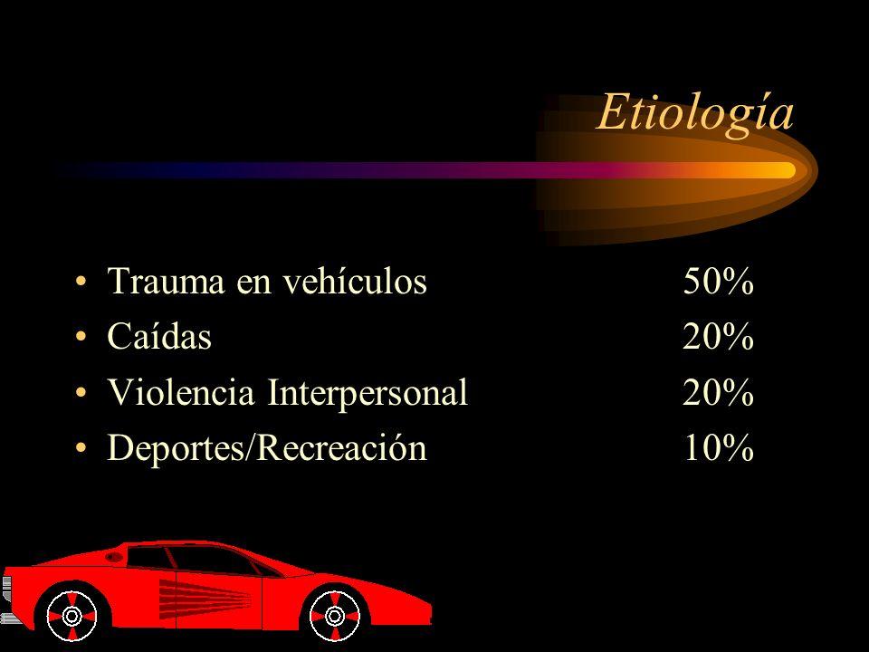 Etiología Trauma en vehículos50% Caídas20% Violencia Interpersonal20% Deportes/Recreación10%