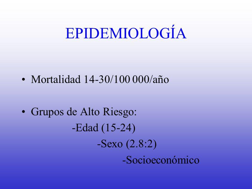 EPIDEMIOLOGÍA Mortalidad 14-30/100 000/año Grupos de Alto Riesgo: -Edad (15-24) -Sexo (2.8:2) -Socioeconómico