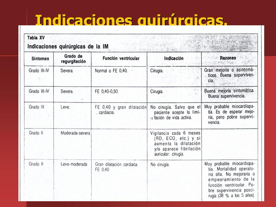 Indicaciones quirúrgicas.