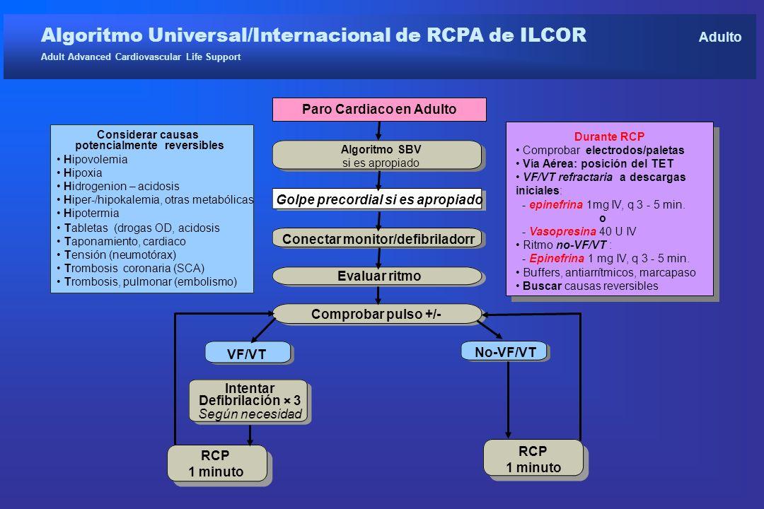 Algoritmo Universal/Internacional de RCPA de ILCOR Adulto Adult Advanced Cardiovascular Life Support Paro Cardiaco en Adulto Algoritmo SBV si es aprop