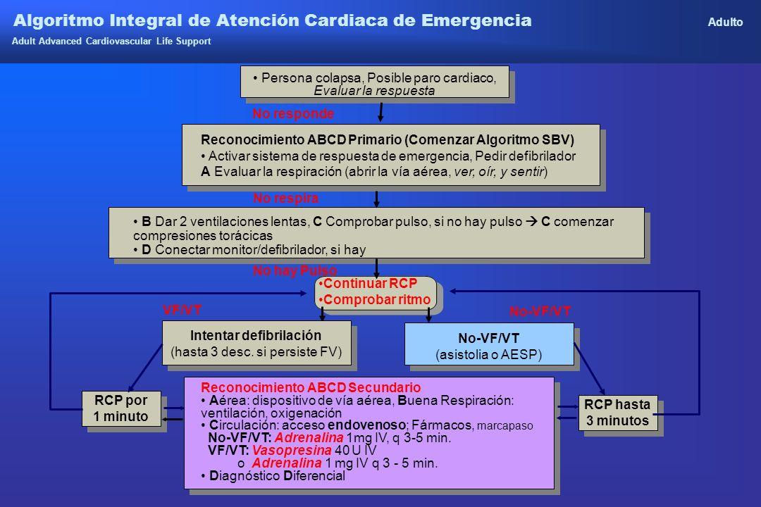 Algoritmo Integral de Atención Cardiaca de Emergencia Adulto Adult Advanced Cardiovascular Life Support Persona colapsa, Posible paro cardiaco, Evalua