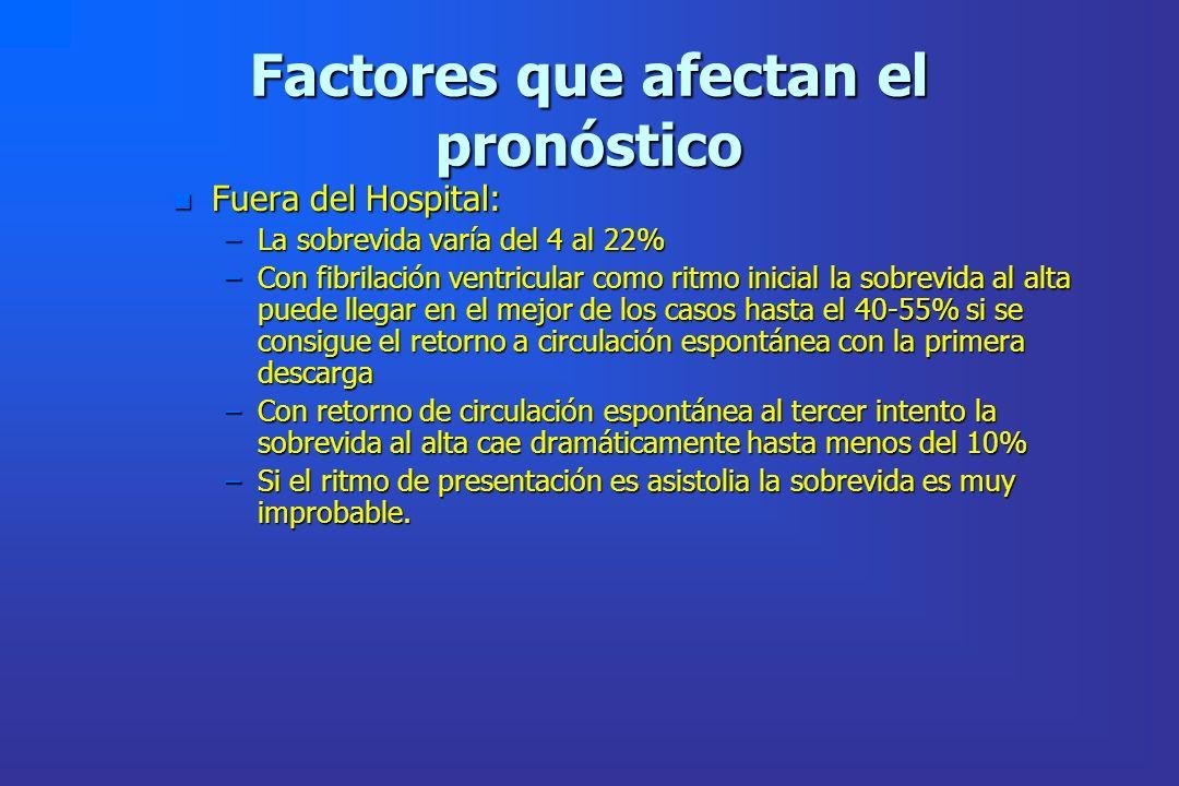 Factores que afectan el pronóstico n Fuera del Hospital: –La sobrevida varía del 4 al 22% –Con fibrilación ventricular como ritmo inicial la sobrevida