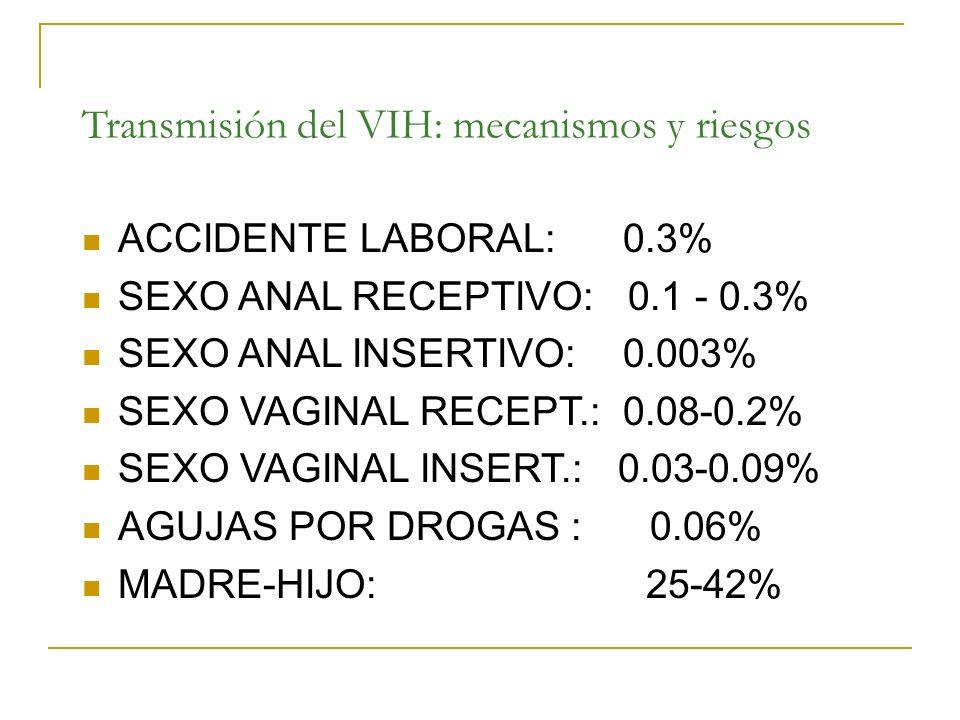 Transmisión del VIH: mecanismos y riesgos ACCIDENTE LABORAL: 0.3% SEXO ANAL RECEPTIVO: 0.1 - 0.3% SEXO ANAL INSERTIVO: 0.003% SEXO VAGINAL RECEPT.: 0.