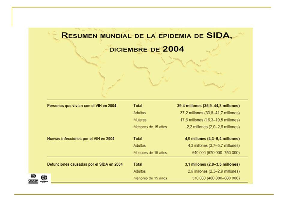 Importancia de la CV Predice progresión clínica a SIDA Monitoreo ARVs Estima el riesgo de transmisión (vertical)