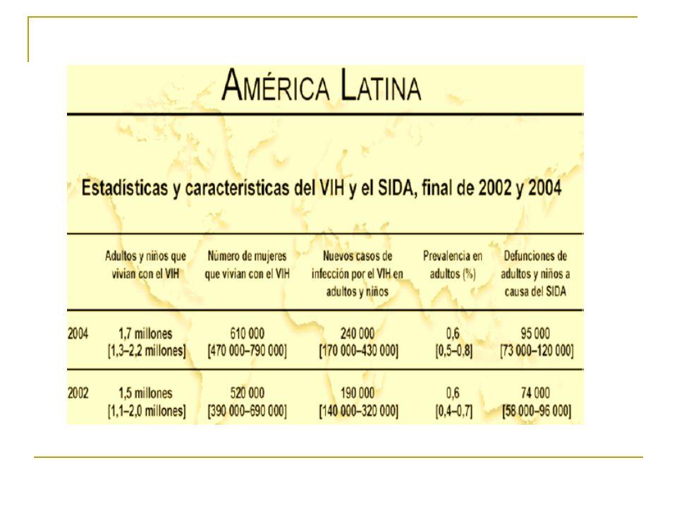 Fase tardía o SIDA Sobrevida promedio con CD4+ menor de 200, 3.7 años El recuento promedio de CD4 en el momento la primera complicación es 60-70 x mm3.