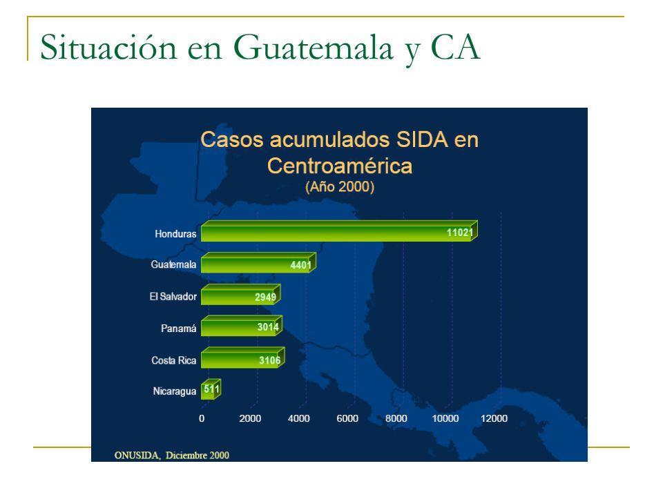 Transmisión del VIH: mecanismos y riesgos ACCIDENTE LABORAL: 0.3% SEXO ANAL RECEPTIVO: 0.1 - 0.3% SEXO ANAL INSERTIVO: 0.003% SEXO VAGINAL RECEPT.: 0.08-0.2% SEXO VAGINAL INSERT.: 0.03-0.09% AGUJAS POR DROGAS : 0.06% MADRE-HIJO: 25-42%