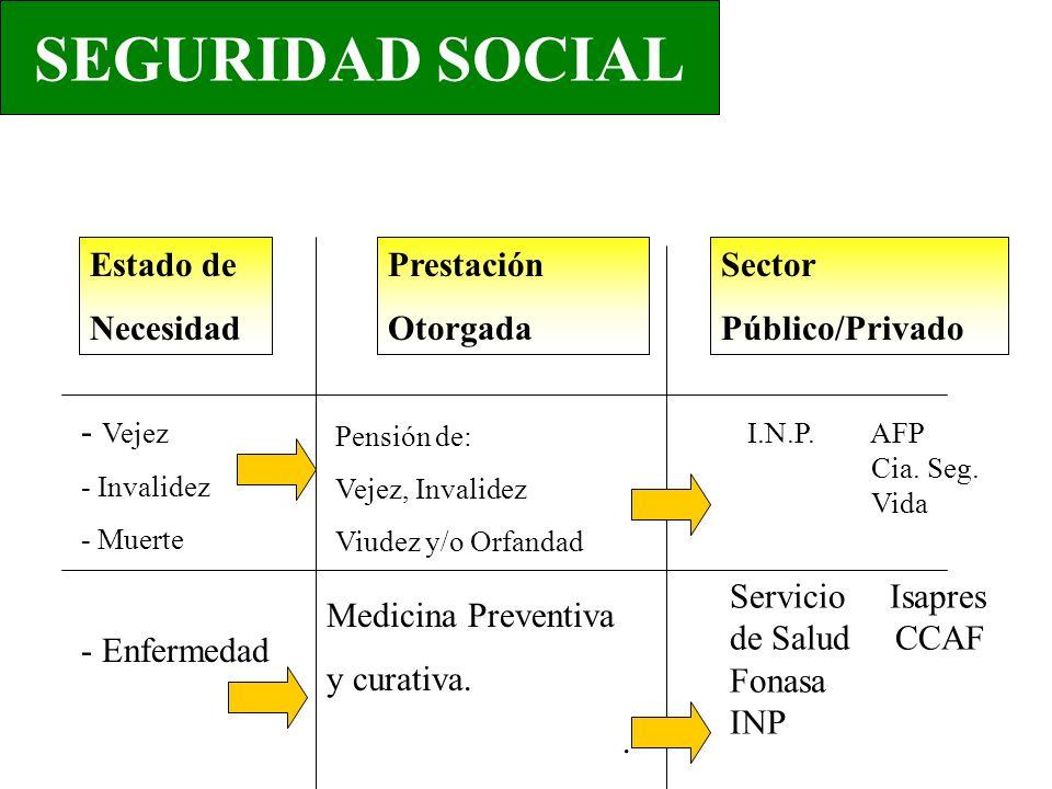 - Vejez - Invalidez - Muerte - Enfermedad Pensión de: Vejez, Invalidez Viudez y/o Orfandad Medicina Preventiva y curativa.