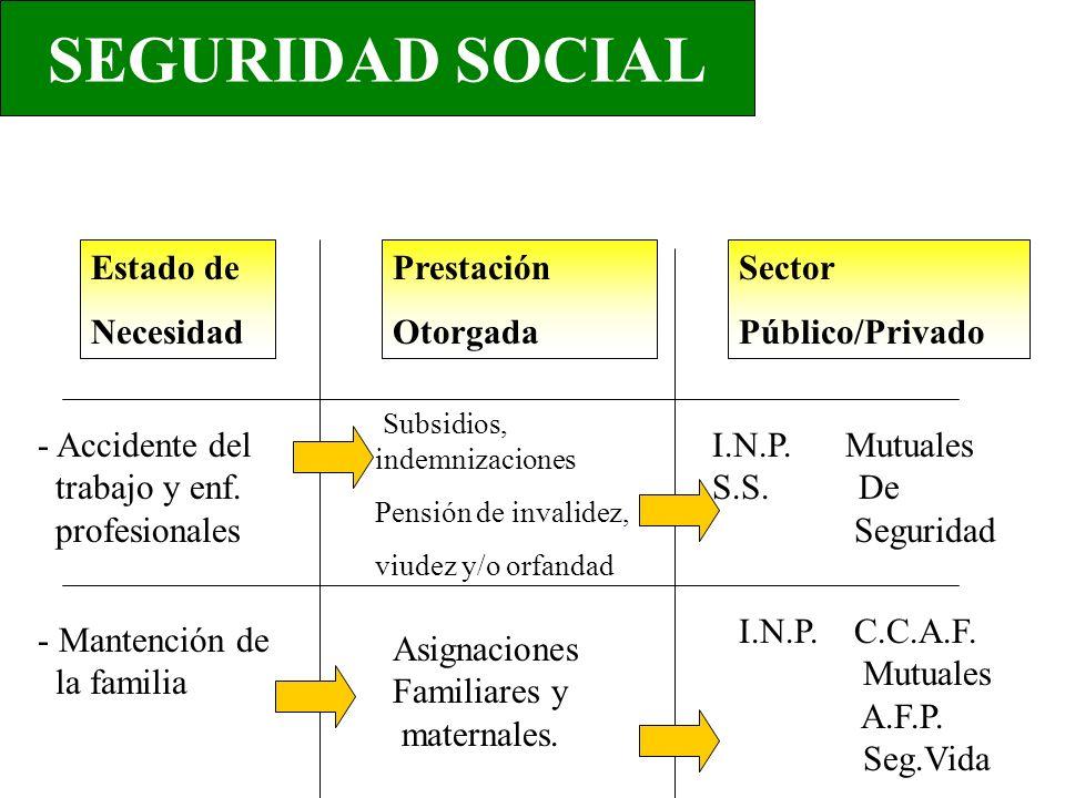 Estado de Necesidad Prestación Otorgada Sector Público/Privado - Accidente del trabajo y enf.