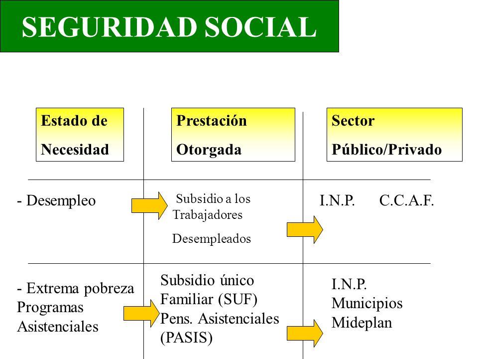 SEGURIDAD SOCIAL Estado de Necesidad - Desempleo - Extrema pobreza Programas Asistenciales Prestación Otorgada Sector Público/Privado Subsidio a los Trabajadores Desempleados Subsidio único Familiar (SUF) Pens.