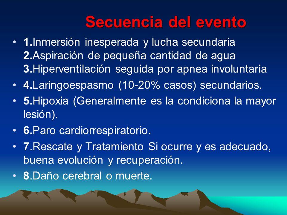 Secuencia del evento 1.Inmersión inesperada y lucha secundaria 2.Aspiración de pequeña cantidad de agua 3.Hiperventilación seguida por apnea involunta