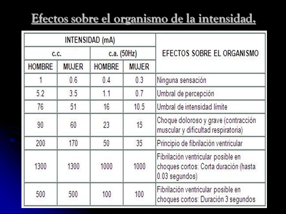 Efectos sobre el organismo de la intensidad.