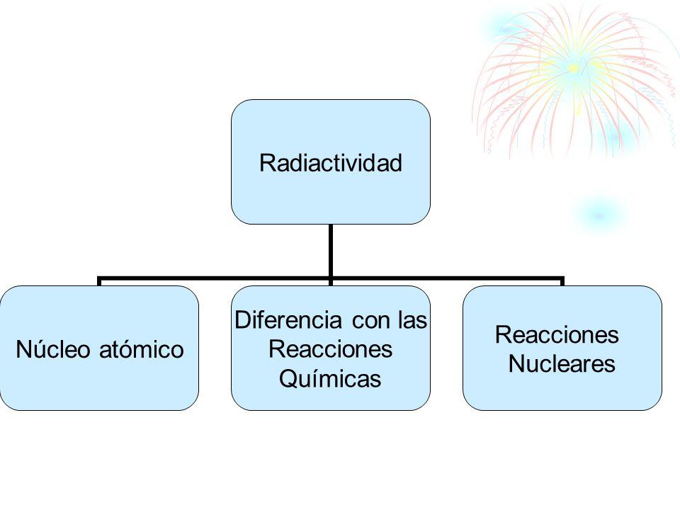 Radiactividad Núcleo atómico Diferencia con las Reacciones Químicas Reacciones Nucleares