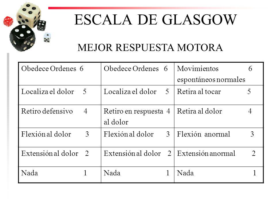 ESCALA DE GLASGOW Obedece Ordenes 6 Movimientos 6 espontáneos normales Localiza el dolor 5 Retira al tocar 5 Retiro defensivo 4Retiro en respuesta 4 a