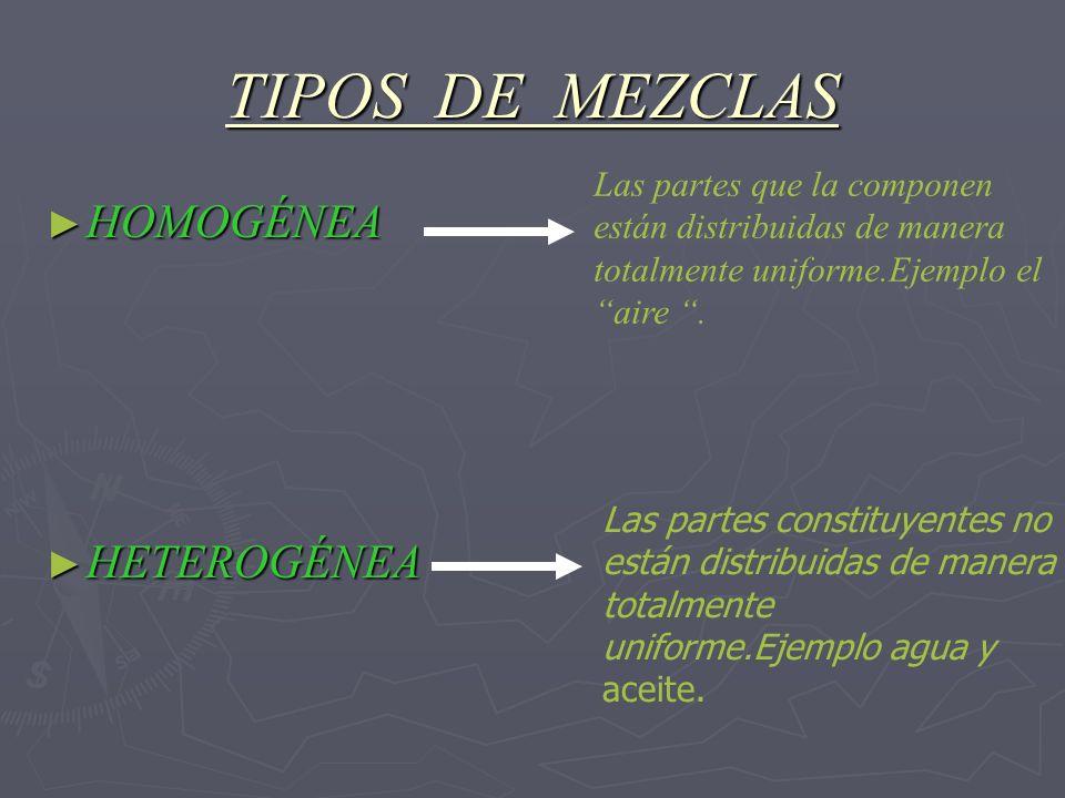 TIPOS DE MEZCLAS HOMOGÉNEA HOMOGÉNEA HETEROGÉNEA HETEROGÉNEA Las partes que la componen están distribuidas de manera totalmente uniforme.Ejemplo el ai