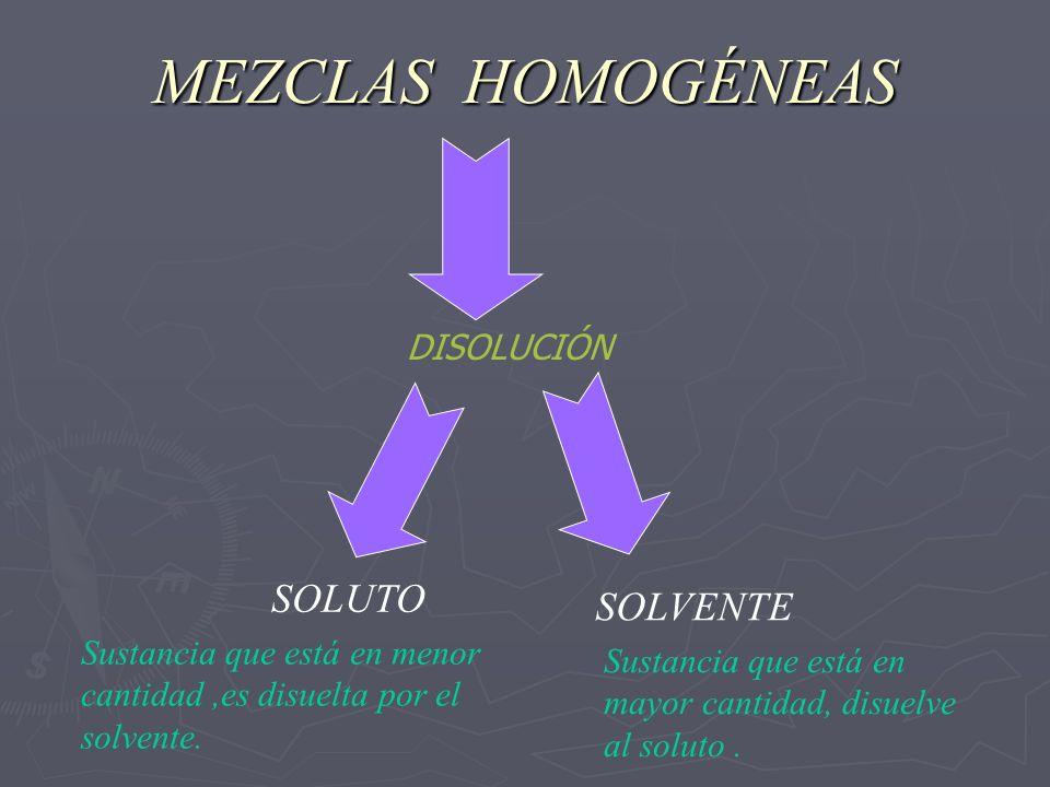 MEZCLAS HOMOGÉNEAS DISOLUCIÓN SOLUTO SOLVENTE Sustancia que está en menor cantidad,es disuelta por el solvente. Sustancia que está en mayor cantidad,