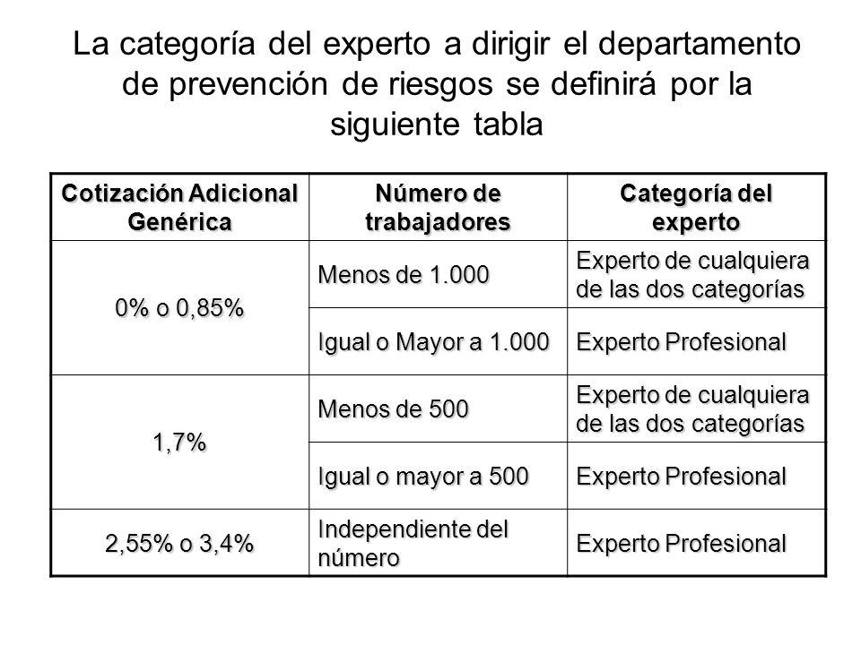 Cotización Adicional Genérica Número de trabajadores Categoría del experto 0% o 0,85% Menos de 1.000 Experto de cualquiera de las dos categorías Igual