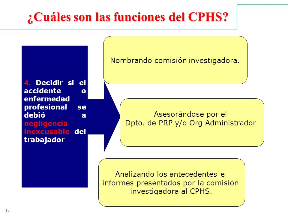 13 ¿Cuáles son las funciones del CPHS? 4. Decidir si el accidente o enfermedad profesional se debió a negligencia inexcusable del trabajador Nombrando
