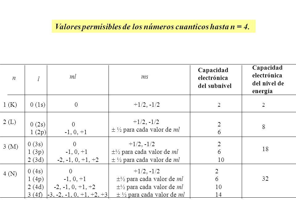 n l mlms Capacidad electrónica del subnivel Capacidad electrónica del nivel de energía 1 (K) 0 (1s)0+1/2, -1/2 22 2 (L) 0 (2s) 1 (2p) 0 -1, 0, +1 +1/2