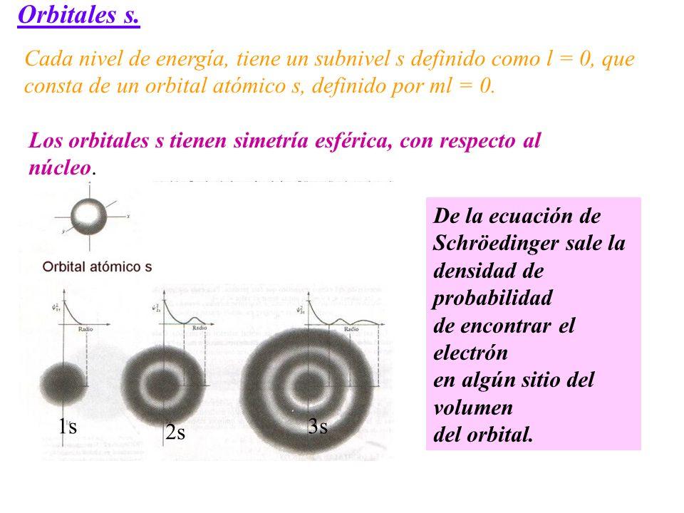 Cada nivel de energía, tiene un subnivel s definido como l = 0, que consta de un orbital atómico s, definido por ml = 0. Orbitales s. Los orbitales s