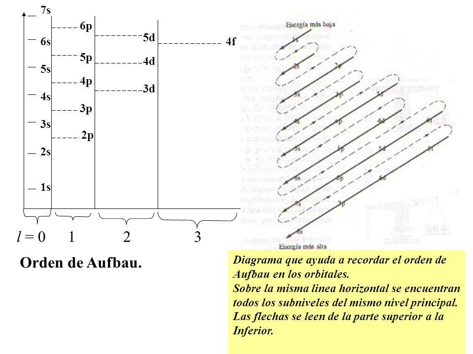 l = 0123 1s 2s 3s 4s 5s 6s 7s 2p 6p 5p 4p 3p 3d 4d 5d 4f Diagrama que ayuda a recordar el orden de Aufbau en los orbitales. Sobre la misma linea horiz