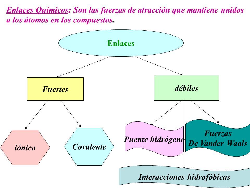 Enlaces Químicos: Son las fuerzas de atracción que mantiene unidos a los átomos en los compuestos. Enlaces Fuertes débiles iónico Covalente Puente hid