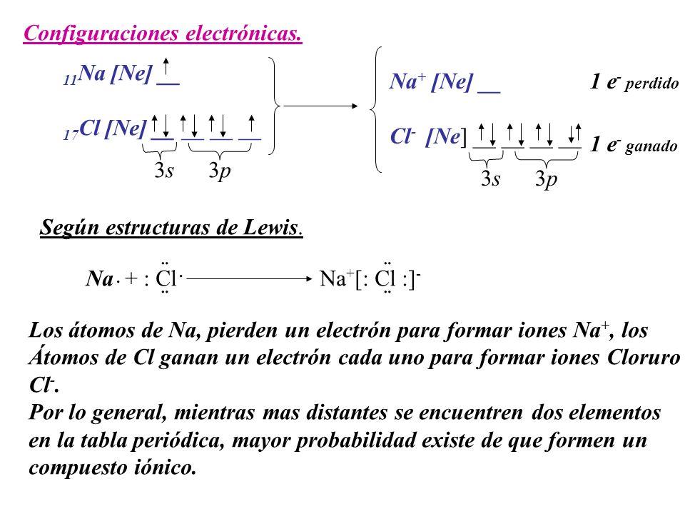 Configuraciones electrónicas. 11 Na [Ne] __ 17 Cl [Ne] __ __ __ __ 3s 3p Na + [Ne] __ Cl - [Ne] __ __ __ __ 3s 3p 1 e - perdido 1 e - ganado Según est