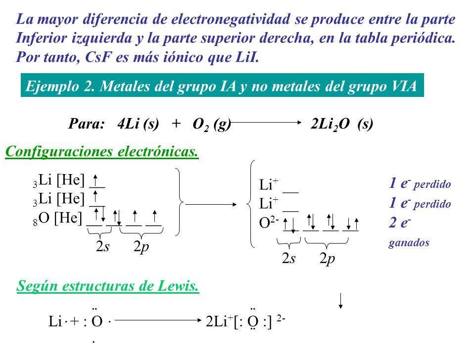 La mayor diferencia de electronegatividad se produce entre la parte Inferior izquierda y la parte superior derecha, en la tabla periódica. Por tanto,