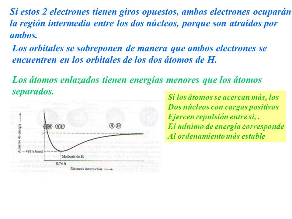 Si estos 2 electrones tienen giros opuestos, ambos electrones ocuparán la región intermedia entre los dos núcleos, porque son atraídos por ambos. Los