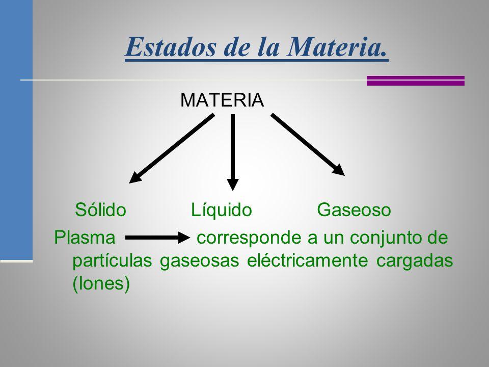 Estados de la Materia. MATERIA Sólido Líquido Gaseoso Plasma corresponde a un conjunto de partículas gaseosas eléctricamente cargadas (Iones)