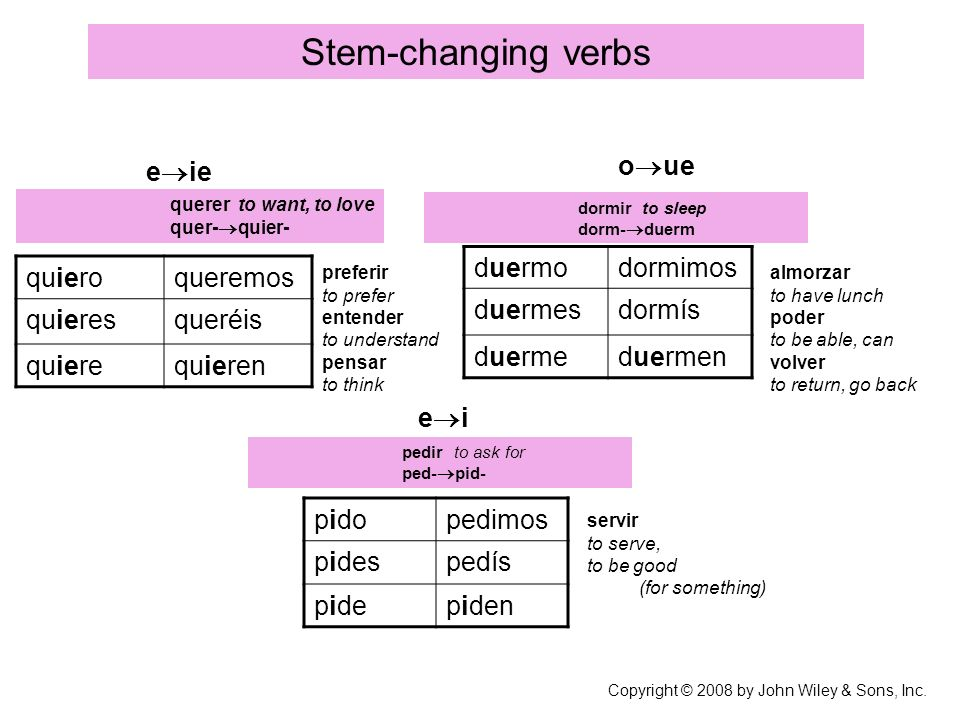 Stem-changing verbs Copyright © 2008 by John Wiley & Sons, Inc.