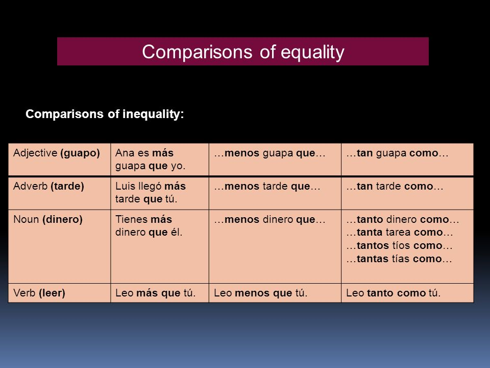 Comparisons of equality Comparisons of inequality: Adjective (guapo)Ana es más guapa que yo.