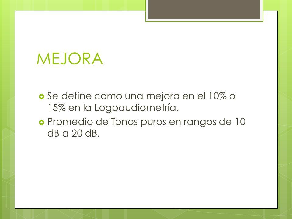 MEJORA Se define como una mejora en el 10% o 15% en la Logoaudiometría. Promedio de Tonos puros en rangos de 10 dB a 20 dB.