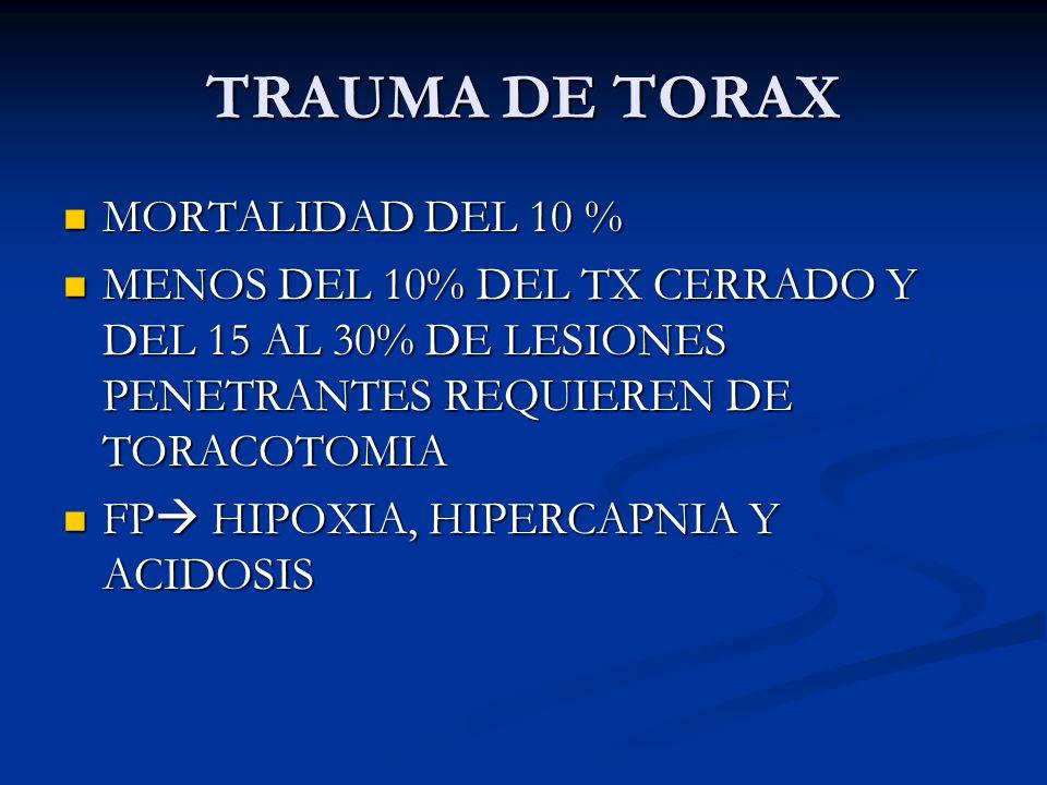 TRAUMA DE TORAX MORTALIDAD DEL 10 % MORTALIDAD DEL 10 % MENOS DEL 10% DEL TX CERRADO Y DEL 15 AL 30% DE LESIONES PENETRANTES REQUIEREN DE TORACOTOMIA