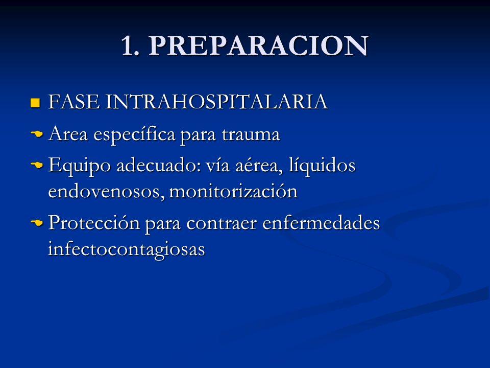 1. PREPARACION FASE INTRAHOSPITALARIA FASE INTRAHOSPITALARIA Area específica para trauma Area específica para trauma Equipo adecuado: vía aérea, líqui