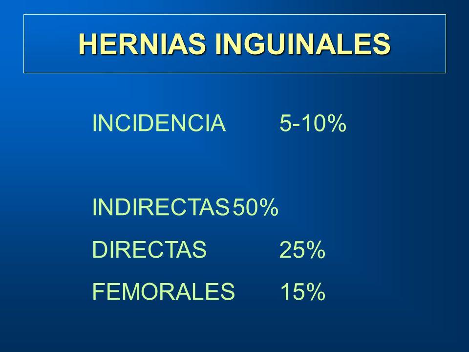 HERNIAS INGUINALES INCIDENCIA 5-10% INDIRECTAS50% DIRECTAS25% FEMORALES15%