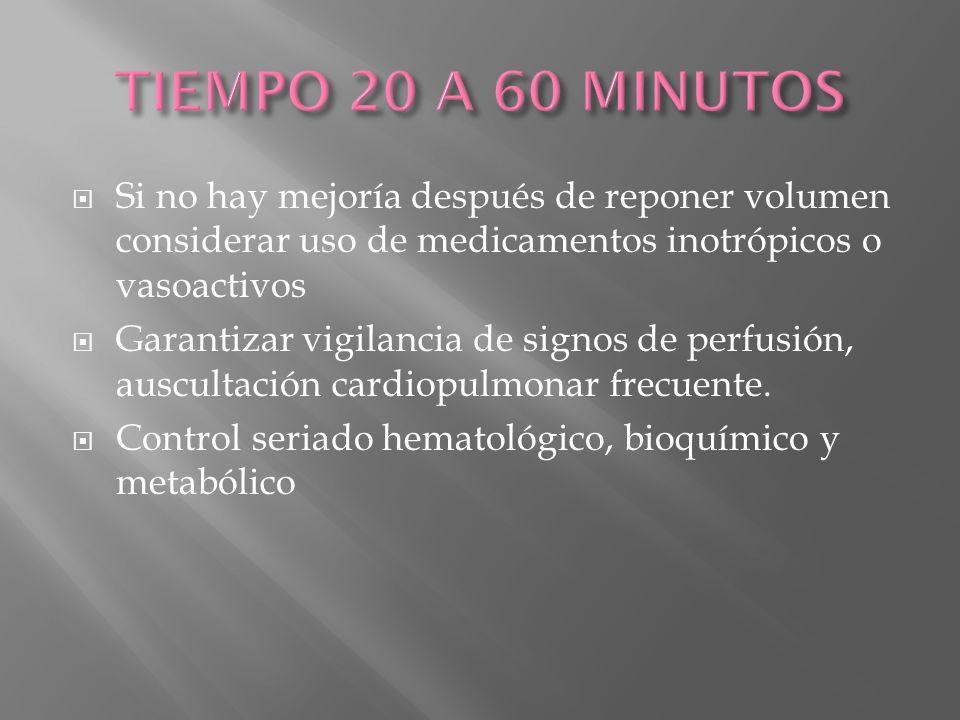 Si no hay mejoría después de reponer volumen considerar uso de medicamentos inotrópicos o vasoactivos Garantizar vigilancia de signos de perfusión, au