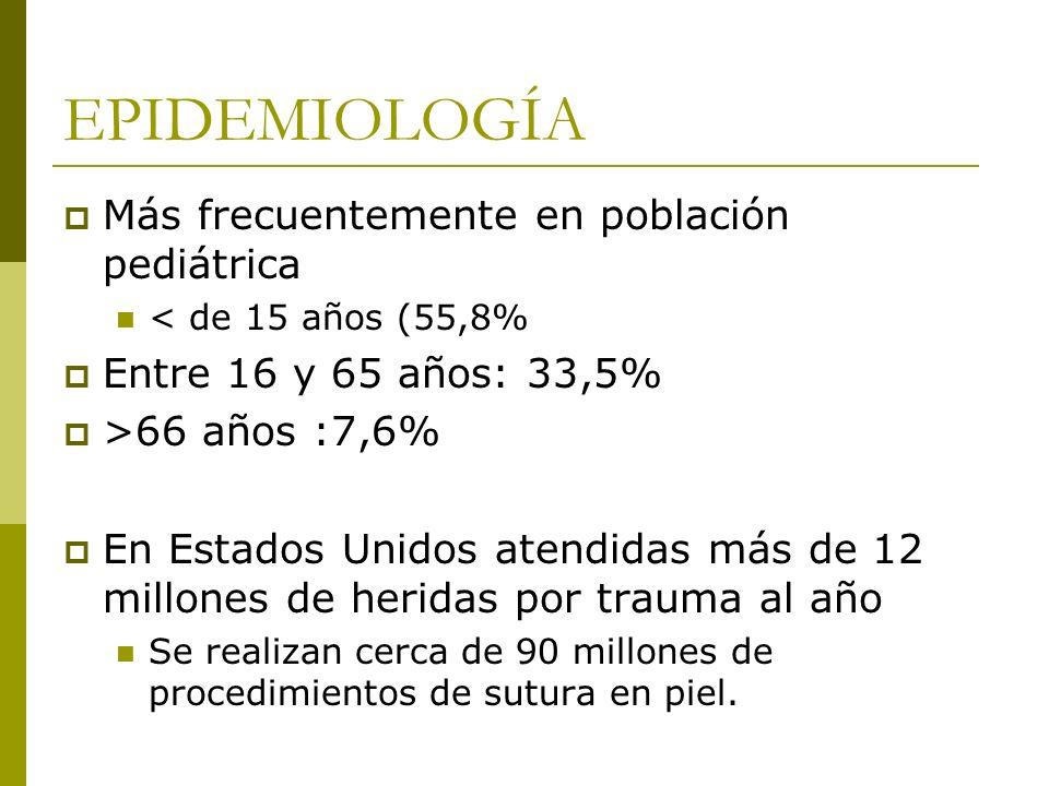 EPIDEMIOLOGÍA Más frecuentemente en población pediátrica < de 15 años (55,8% Entre 16 y 65 años: 33,5% >66 años :7,6% En Estados Unidos atendidas más