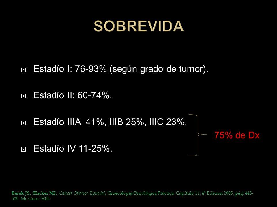Estadío I: 76-93% (según grado de tumor). Estadío II: 60-74%. Estadío IIIA 41%, IIIB 25%, IIIC 23%. 75% de Dx Estadío IV 11-25%. Berek JS, Hacker NF,