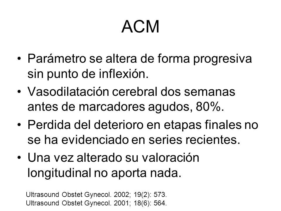 ACM Parámetro se altera de forma progresiva sin punto de inflexión. Vasodilatación cerebral dos semanas antes de marcadores agudos, 80%. Perdida del d