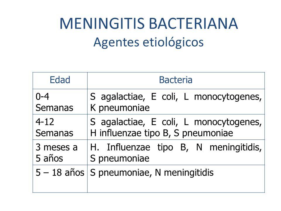 MENINGITIS BACTERIANA Agentes etiológicos EdadBacteria 0-4 Semanas S agalactiae, E coli, L monocytogenes, K pneumoniae 4-12 Semanas S agalactiae, E co