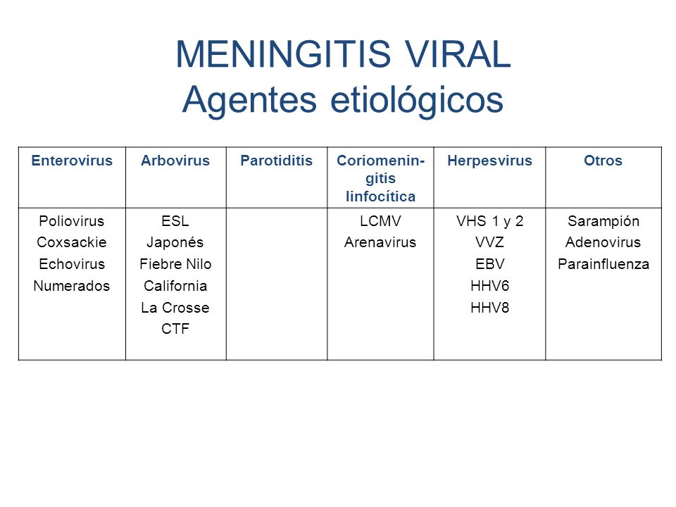MENINGITIS VIRAL Agentes etiológicos EnterovirusArbovirusParotiditisCoriomenin- gitis linfocítica HerpesvirusOtros Poliovirus Coxsackie Echovirus Nume